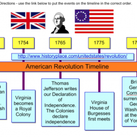 Events of the american revolution timeline timetoast for Revolutionary war newspaper template
