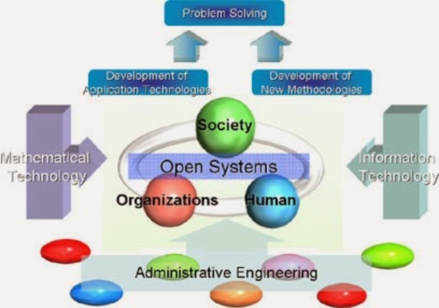 The Open- Systems View