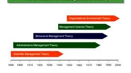 Garrett Larson: History of Management Timeline. Bus 380 Wed 4-6:50