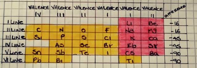 VERSIÓN PRIMERIZA DE LA TABLA PERIÓDICA