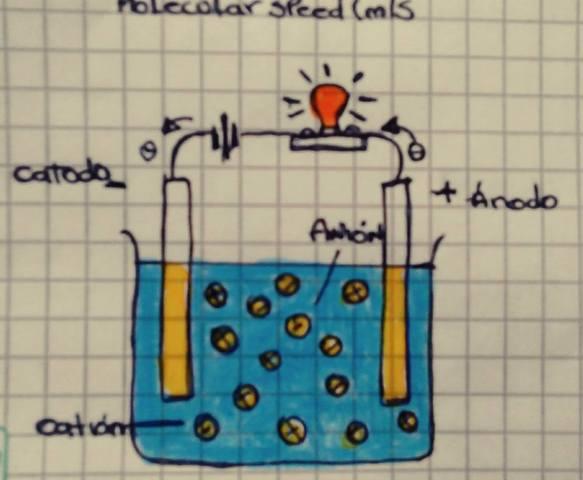 DISOLUCIÓN ELECTROLICA