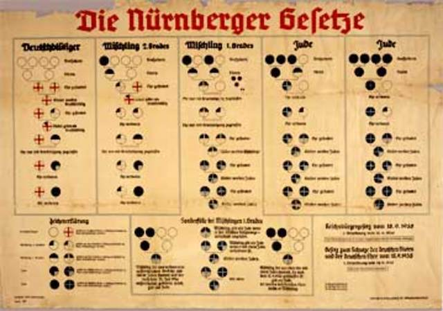 Creation of the Nuremberg Laws