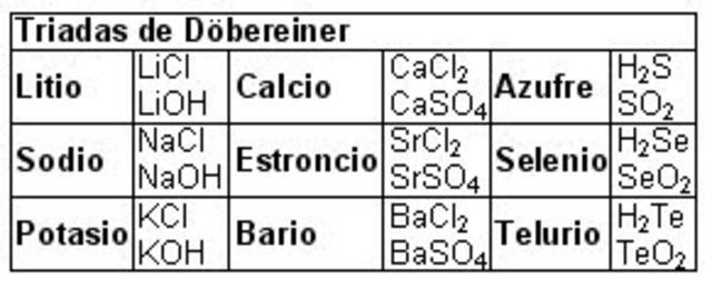 Historia de la tabla peridica de los elementos timeline ley de triadas de dbereiner urtaz Image collections