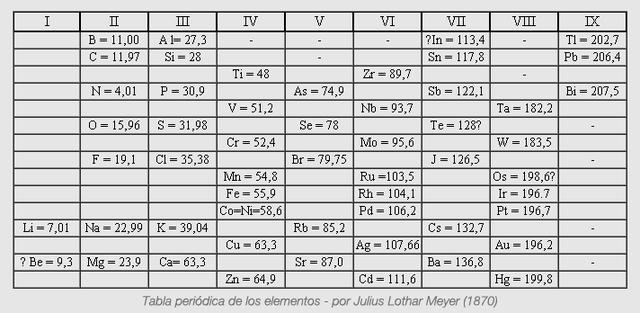 versin abreviada de la tabla peridica por meyer - Tabla Periodica De Los Elementos I