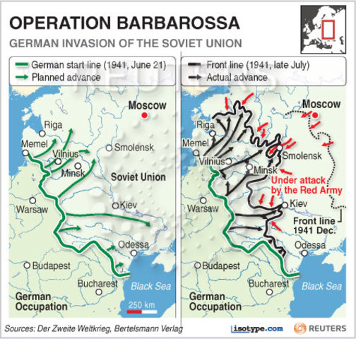 An analysis of the importance of the launch of the operation barbarossa