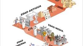 ETAPAS DE LA HISTORIA timeline