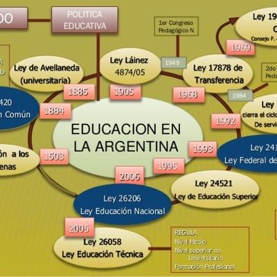 Historia de la educación argentina. timeline