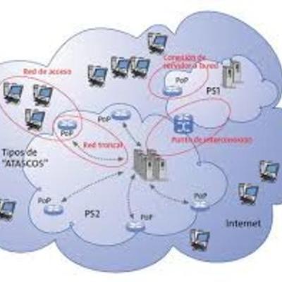 EVOLUTION OF NETWORKS timeline
