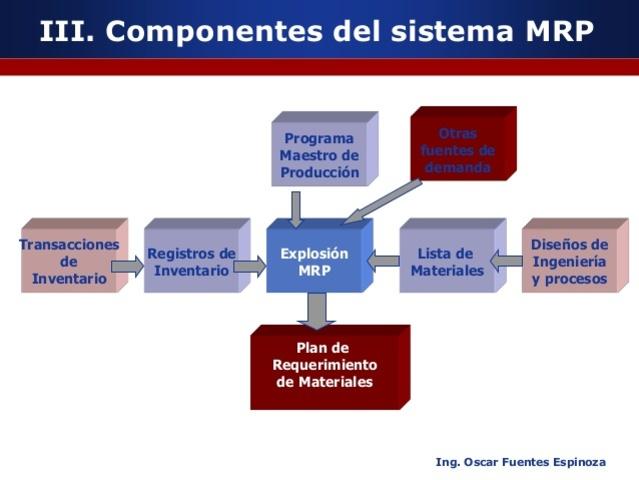 MRP (Planificación de Necesidad de Materiales)