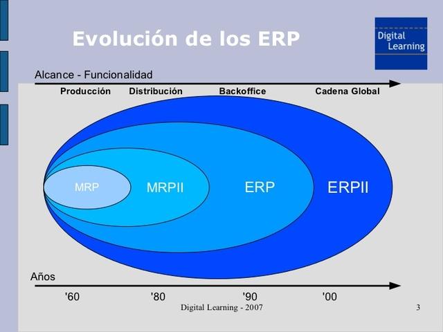 SISTEMA ERP 1990-2000