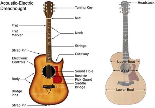the history of the guitar timeline timetoast timelines. Black Bedroom Furniture Sets. Home Design Ideas
