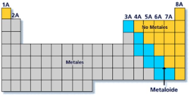 Tabla periodica metales no metales metaloides gases nobles quimica tabla urtaz Gallery