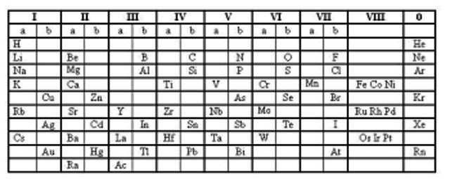 Historia de la tabla periodica timeline timetoast timelines triadas de dovereiner urtaz Gallery