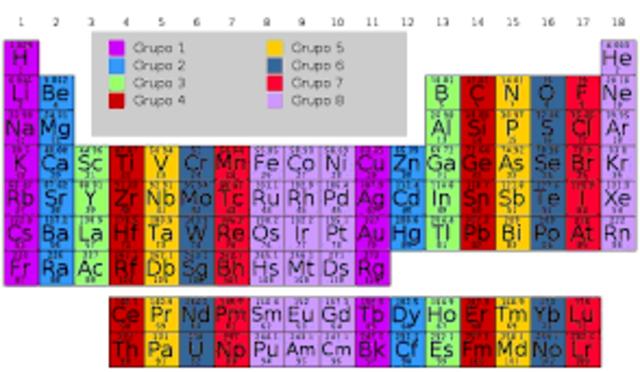Historia de la tabla periodica timeline timetoast timelines a las columnas verticales de la tabla peridica se les conoce como grupos o familias hay 18 grupos en la tabla peridica estndar de los cuales diez son urtaz Choice Image