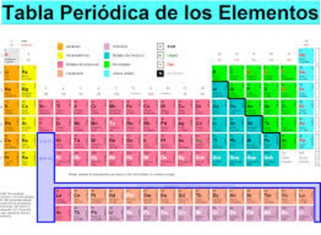 Historia de la tabla periodica timeline timetoast timelines nocion de elementos urtaz Image collections