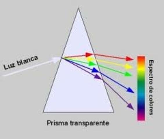 Isaac Newton Descompne la luz blanca en un prisma.