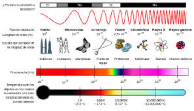 Heer - Descubre Ondas Electromagneticas largas.