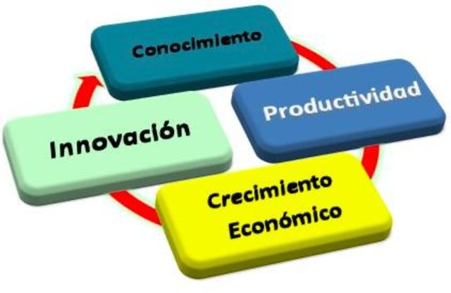 Concepto de economía del conocimiento SEGÚN United Kingdom Department of Trade and Industry