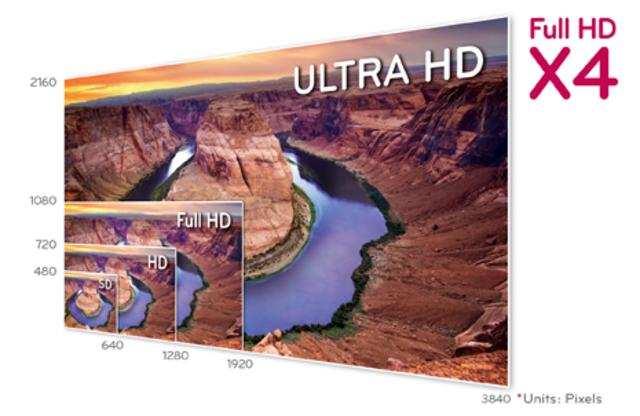 Llegada de la Ultra HD