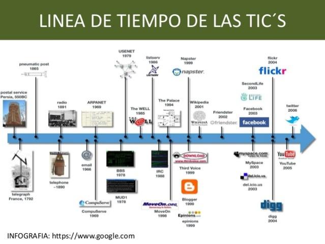 ¿A qué obedece la evolución de las TIC?