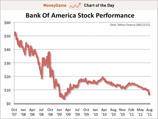 Bank of america stock ipo