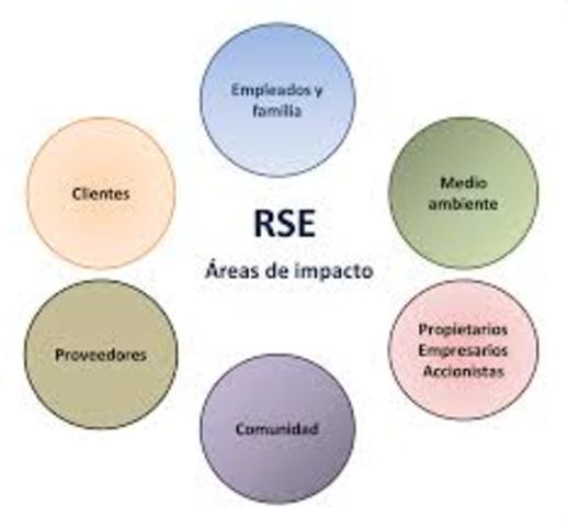 La RSE se halla institucionalizada