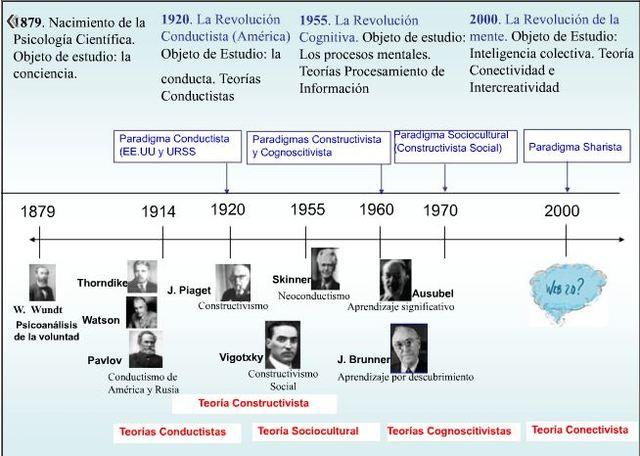 TEORIAS  DE APRENDIZAJE
