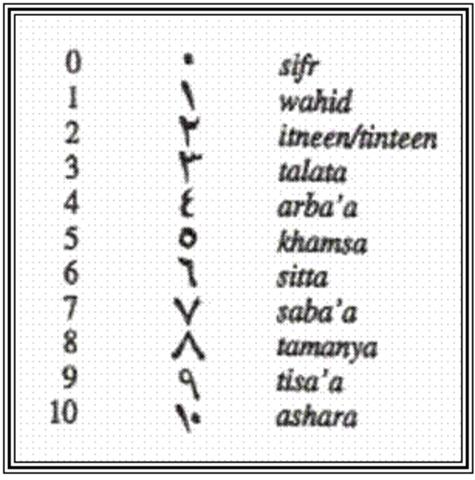Siglo XIII, aparición de la notación arábiga