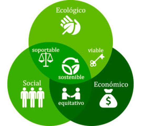 """Se define por primera vez el término """"Desarrollo Sustentable"""""""