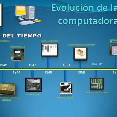 Generaciones de la computadora. timeline