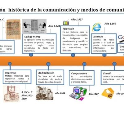 Evolución  histórica de la comunicación y los medios de comunicación timeline