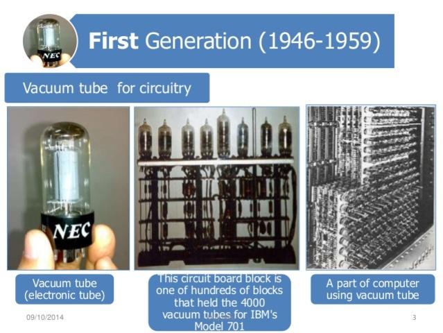 Generations of Computers timeline | Timetoast timelines