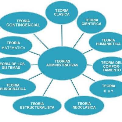 Teorias administrativas- Daniela Paez timeline