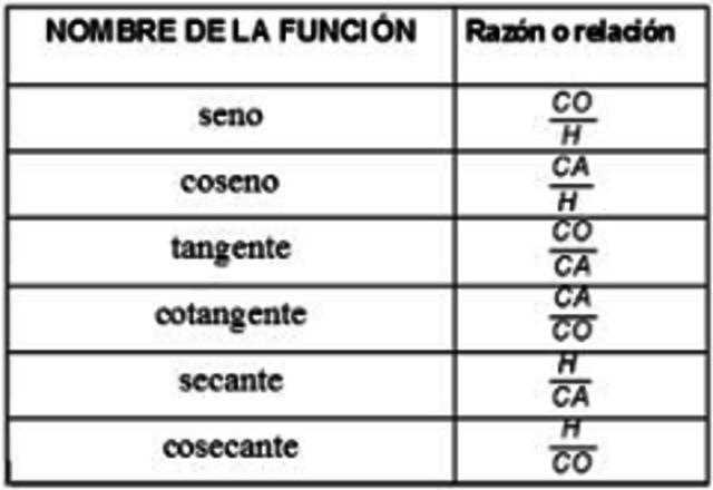 La historia de los conceptos trigonometricos timeline for Exterior tangente y secante