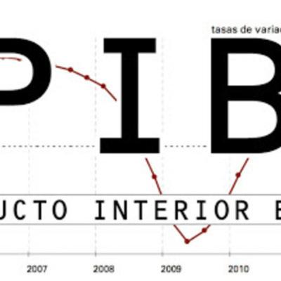 Analisís del PIB colombiano (2005-2014) timeline
