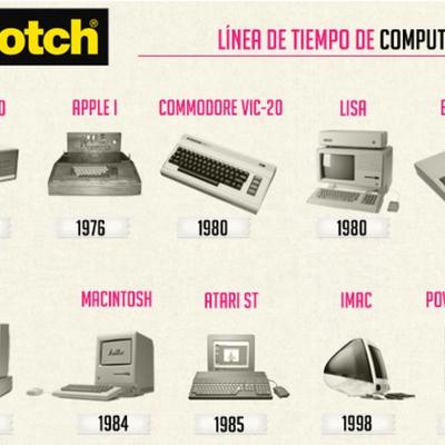HISTORIA DE LA COMPUTADORA timeline