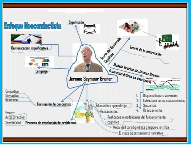 J. Bruner: Proceso del pensamiento