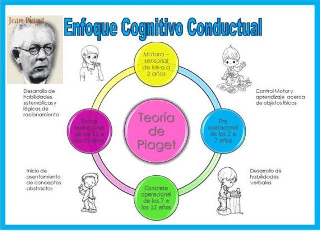 J. Piaget: Cognición y conducta