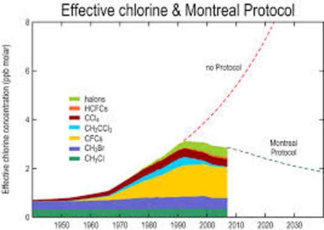 Montreal Protocol on Substances that Depletes the Ozone Layer
