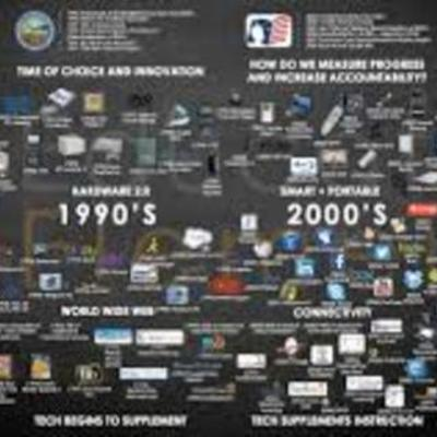 History of Computer timeline