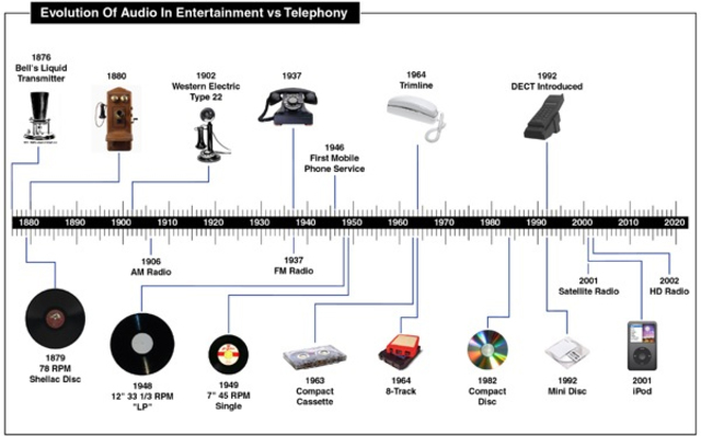 A history and development of the audio recording