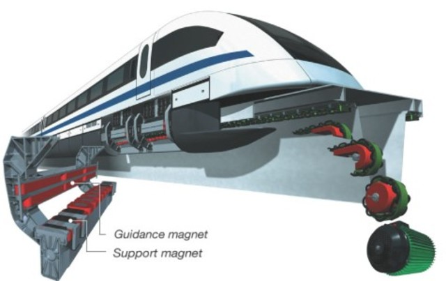 Tecnologia Maglev