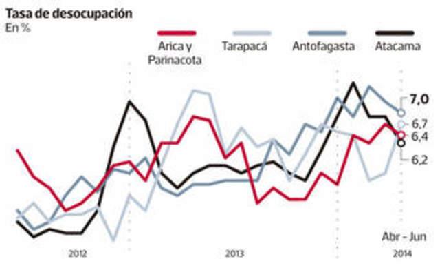 incremención de inversiones en la zona norte de México