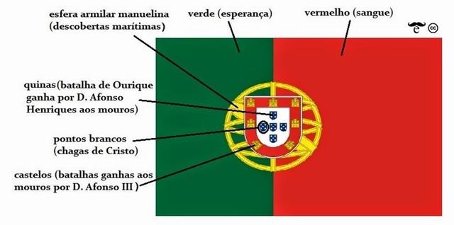 Símbolos da República