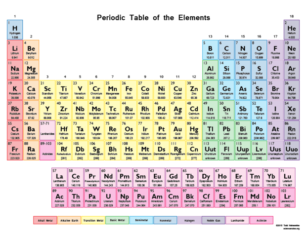 History of the atom project timeline timetoast timelines mendeleev created the periodic table of elements he listed them in order by atomic number there were 60 elements in the periodic table this is important urtaz Images
