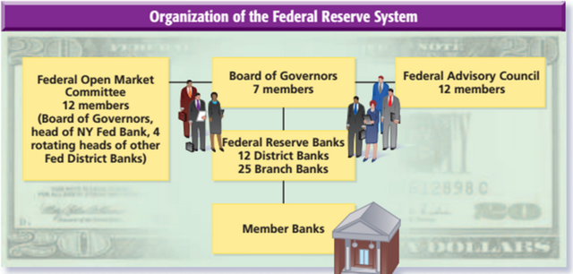 Money Supply and the Federal Reserve System timeline