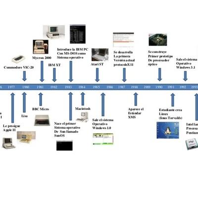 LA LINEA DE TIEMPO DE LAS COMPUTADORAS timeline