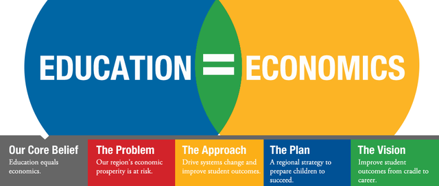 """""""Prepares People in our Education Goals Skills, Edcation & Competitiveness"""" is issued"""