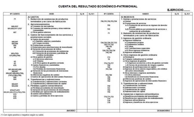 Cuentas Anuales Amazon España