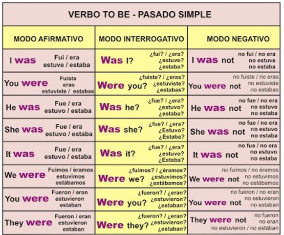 VERBO TO BE PASADO SIMPLE